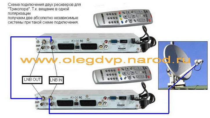 Триколор тв схема подключения 2 ресивера 2 телевизора